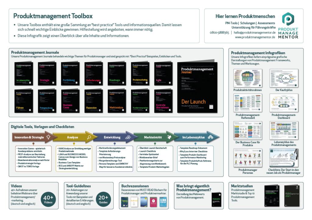 Mit unserer Produktmanagement-Toolbox das Gelernte einfach in die Praxis übertragen und vertiefen